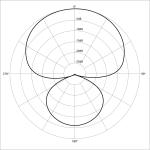 Polar_pattern_hypercardioid